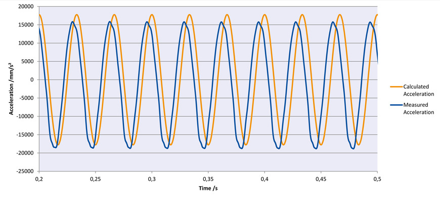 [Translate to Chinese:] Sinusoidal oscillation with 30 Hz in Z, amplitude 0.5 mm