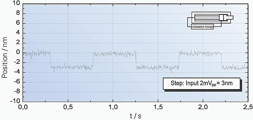 [Translate to Chinese:] Response behavior of a P-841.10 to square wave control with an amplitude of 3 nm. Servo setting: 240 Hz bandwidth, 2 ms settling time.