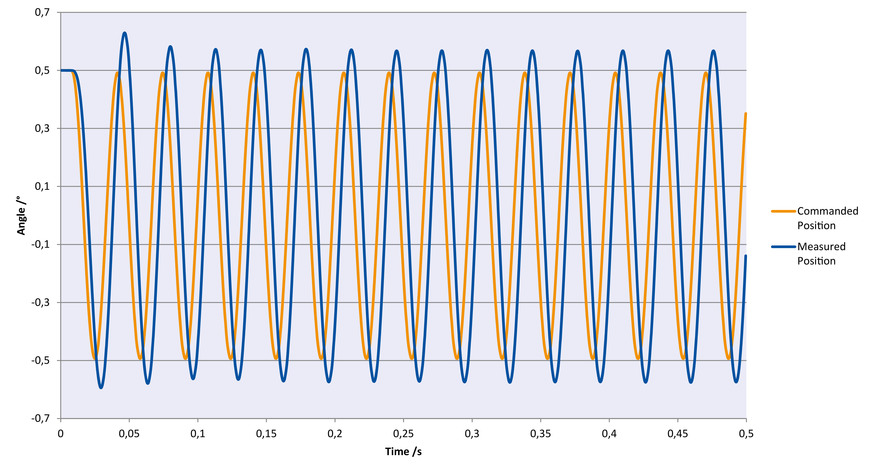 [Translate to Chinese:] Sinusoidal oscillation in θX