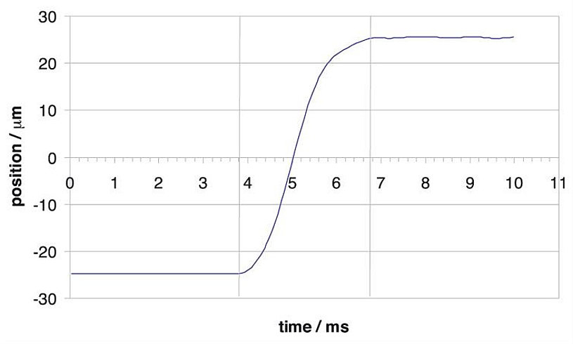 The P-541.2DD has a settling time of only 3 ms for a 50-µm step.
