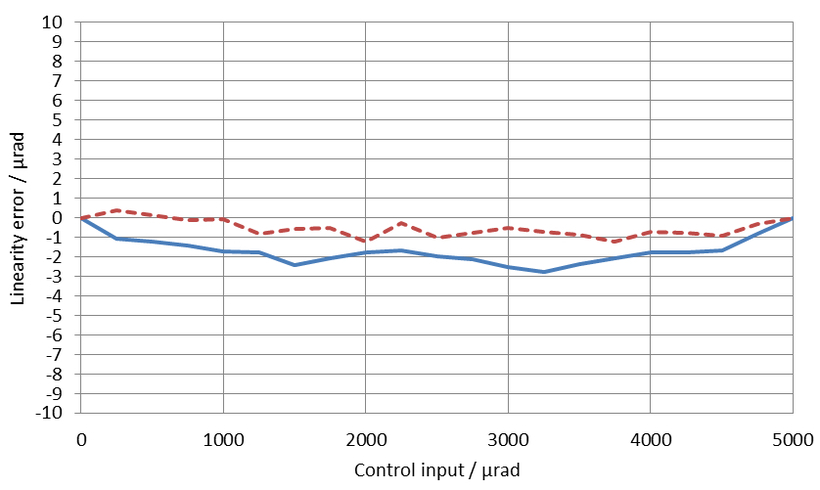 [Translate to Chinese:] Unidirectional linearity error for both axes: The blue, solid line represents axis 1, the brown, dotted line represents axis 2. The linearity error at full displacement of the S-331.5SH with an E-727.3SD digital piezo controller is
