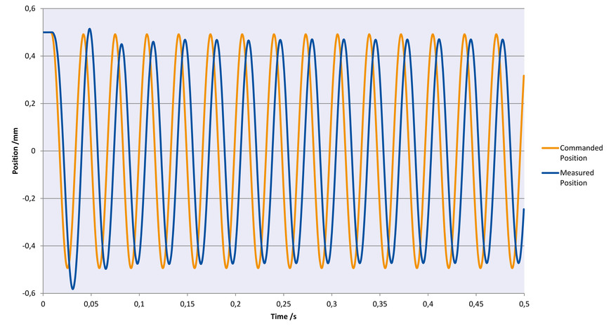 [Translate to Chinese:] Sinusoidal oscillation with 30 Hz in Z