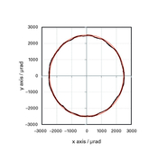 [Translate to Chinese:] Circular motion with 5 mrad displacement per axis: The linearity errror of the ideal circular path (red line) at a frequency of 25 Hz is approx. 0.5% (corresponds to 25 µrad). This value was reached at full displacement of the S-3